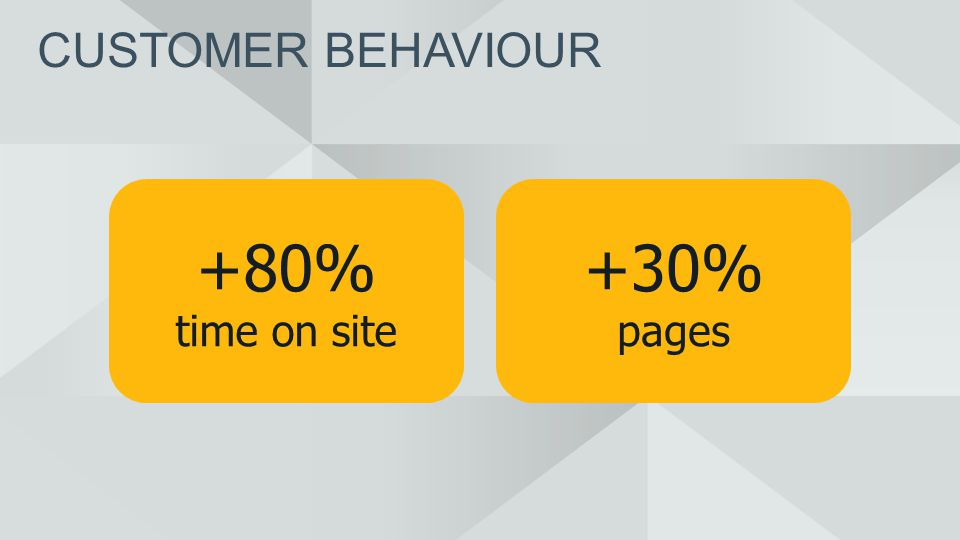 CUSTOMER BEHAVIOUR +30% pages +80% time on site