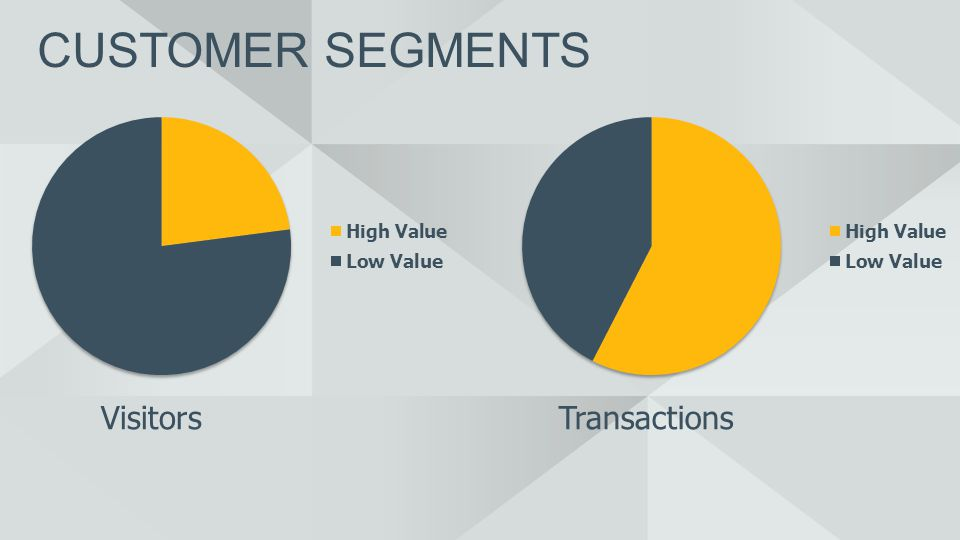 VisitorsTransactions CUSTOMER SEGMENTS