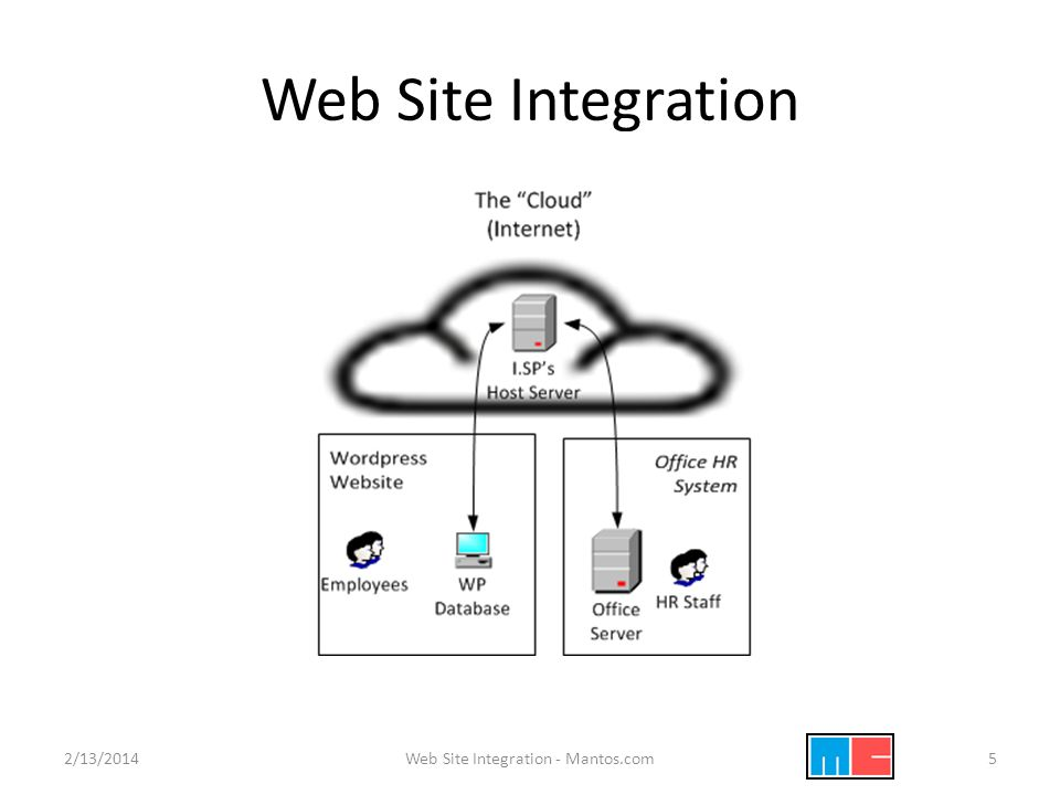 Web Site Integration 2/13/2014Web Site Integration - Mantos.com5
