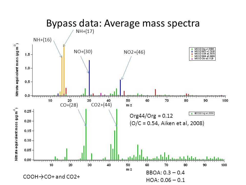 Bypass data: Average mass spectra Org44/Org = 0.12 (O/C = 0.54, Aiken et al, 2008) NH+(16) NH+(17) NO+(30) NO2+(46) CO+(28) CO2+(44) COOHCO+ and CO2+ BBOA: 0.3 – 0.4 HOA: 0.06 – 0.1