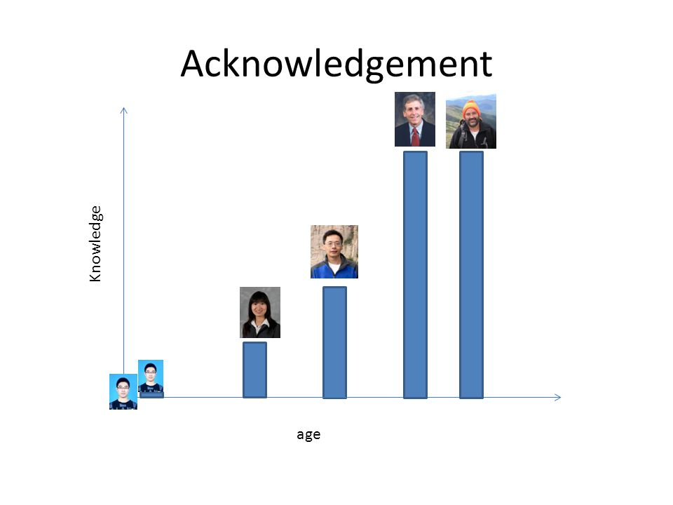 Acknowledgement Knowledge age