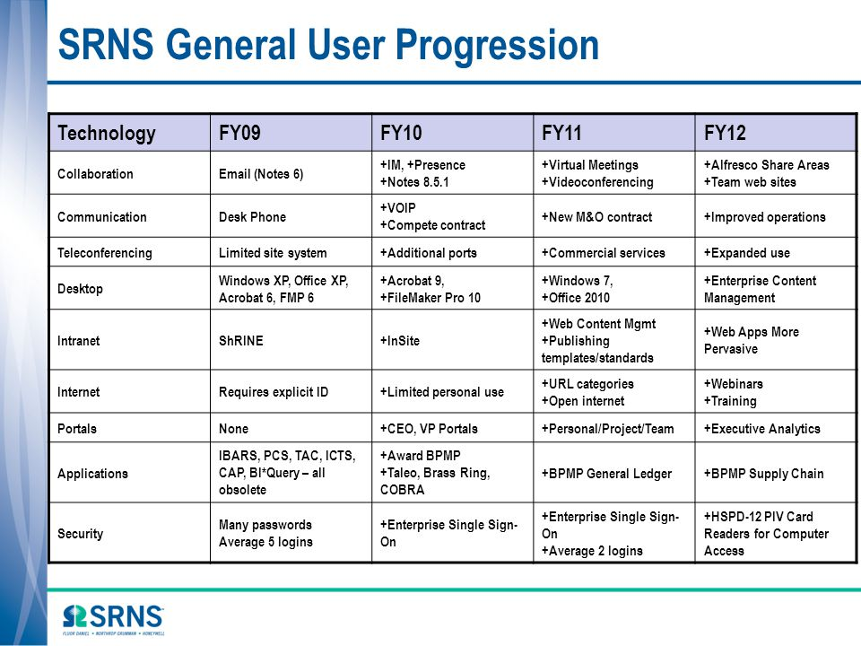 SRNS General User Progression TechnologyFY09FY10FY11FY12 CollaborationEmail (Notes 6) +IM, +Presence +Notes 8.5.1 +Virtual Meetings +Videoconferencing