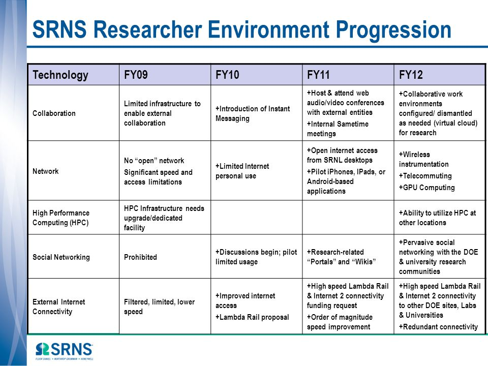 SRNS Researcher Environment Progression TechnologyFY09FY10FY11FY12 Collaboration Limited infrastructure to enable external collaboration +Introduction
