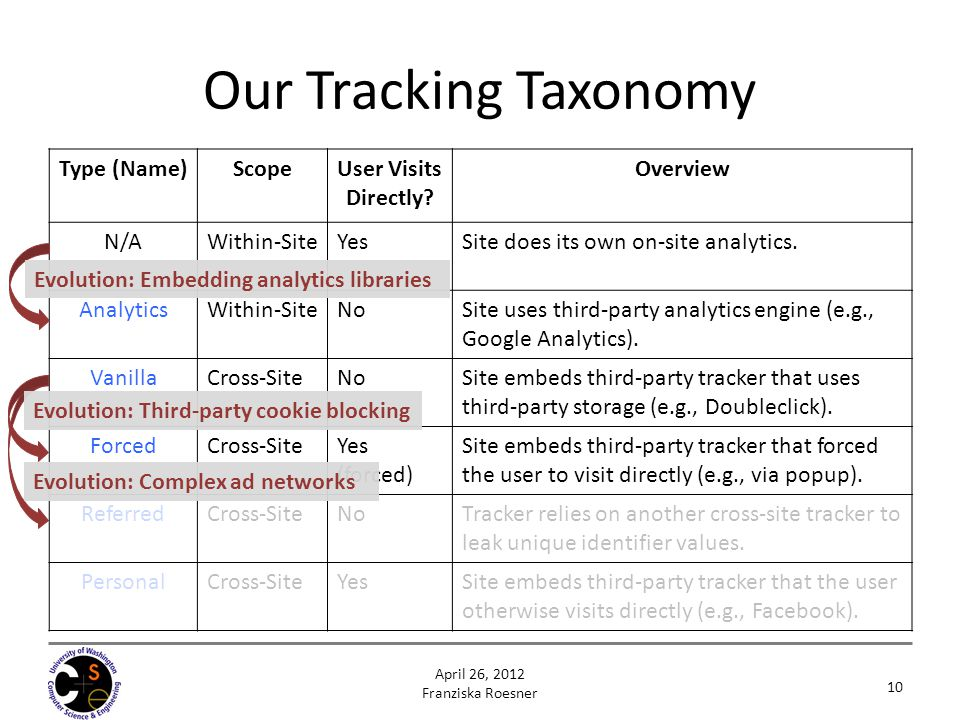 Our Tracking Taxonomy 10 April 26, 2012 Franziska Roesner Type (Name)ScopeUser Visits Directly? Overview N/AWithin-SiteYesSite does its own on-site an