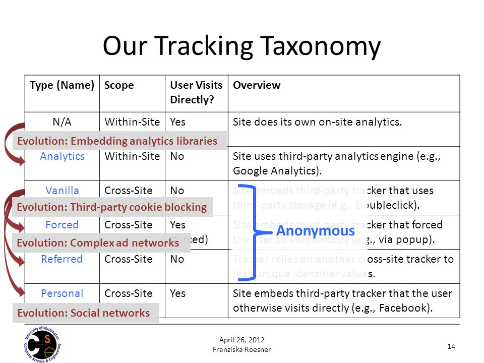 Type (Name)ScopeUser Visits Directly? Overview N/AWithin-SiteYesSite does its own on-site analytics. AnalyticsWithin-SiteNoSite uses third-party analy
