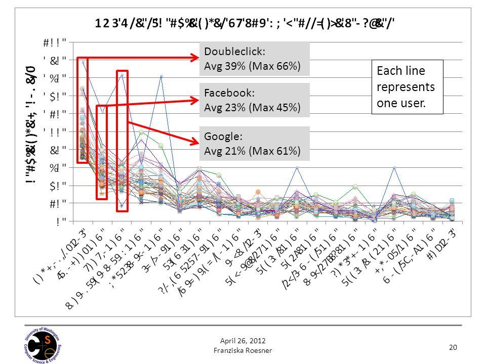 20 Each line represents one user. April 26, 2012 Franziska Roesner Doubleclick: Avg 39% (Max 66%) Facebook: Avg 23% (Max 45%) Google: Avg 21% (Max 61%