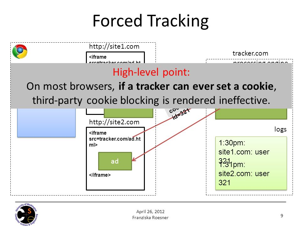 logs processing engine tracker.com http://site2.com 1:30pm: site1.com: user 321 Cookie Database tracker.com: id=321 http://site1.com 1:31pm: site2.com