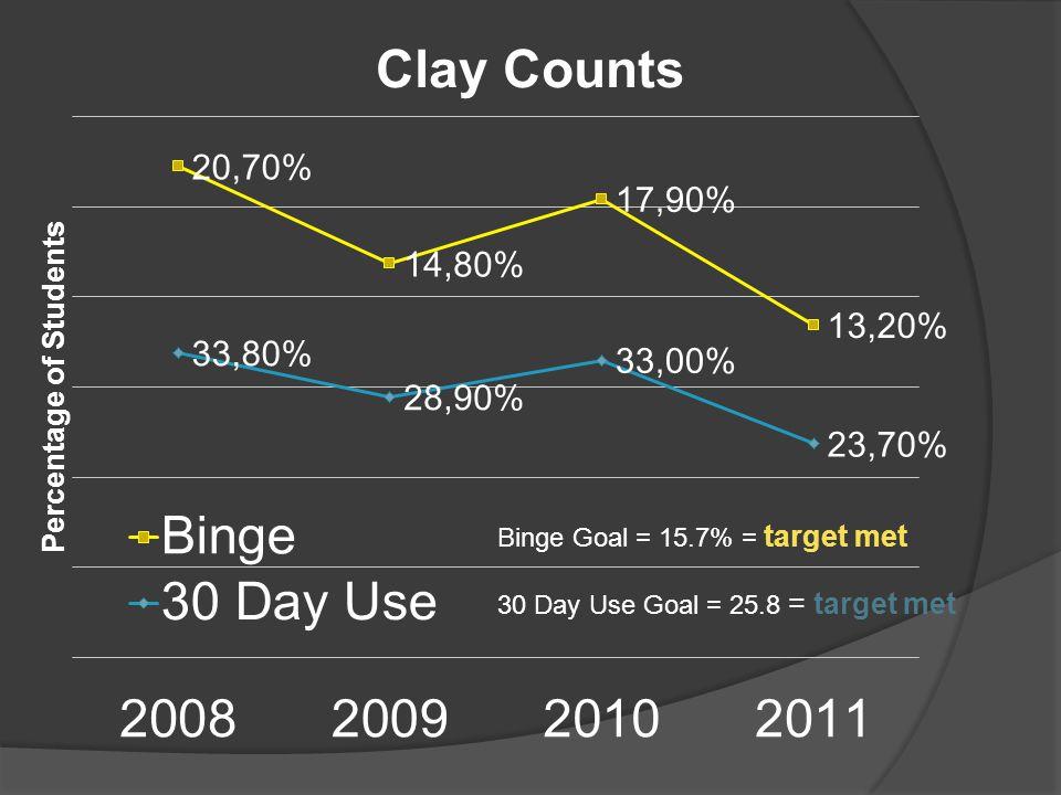 Binge Goal = 15.7% = target met 30 Day Use Goal = 25.8 = target met