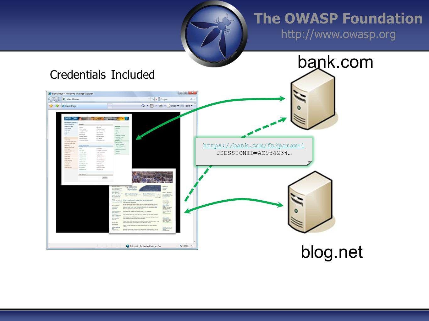 The OWASP Foundation http://www.owasp.org Credentials Included bank.com blog.net https://bank.com/fn?param=1 JSESSIONID=AC934234…