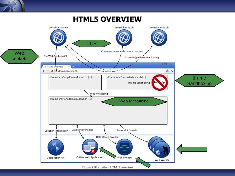 WEB BROWSER SECURITY MODELS The same origin policy The cookies security mode The Flash security model/SandBox