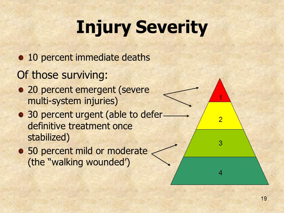 19 Injury Severity 10 percent immediate deaths Of those surviving: 20 percent emergent (severe multi-system injuries) 30 percent urgent (able to defer
