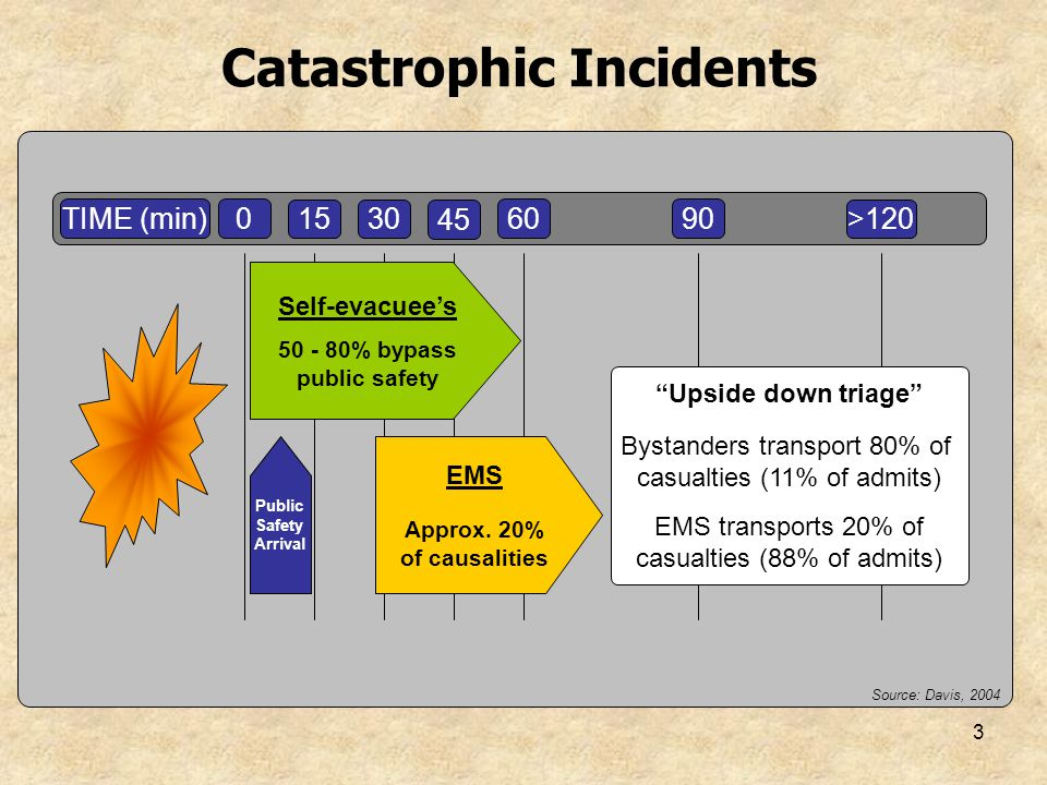 3 Catastrophic Incidents TIME (min)0 1530 45 6090 >120 EMS Approx. 20% of causalities PublicSafety Arrival Source: Davis, 2004 Upside down triage Byst