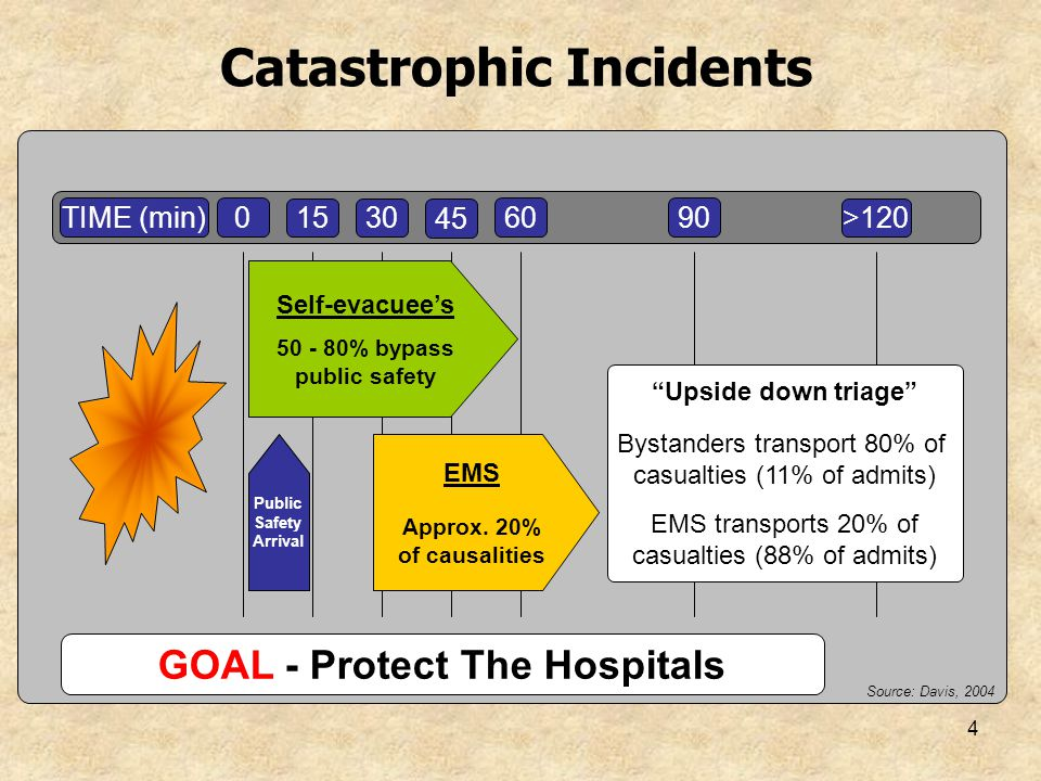 4 Catastrophic Incidents TIME (min)0 1530 45 6090 >120 EMS Approx. 20% of causalities PublicSafety Arrival Source: Davis, 2004 Upside down triage Byst