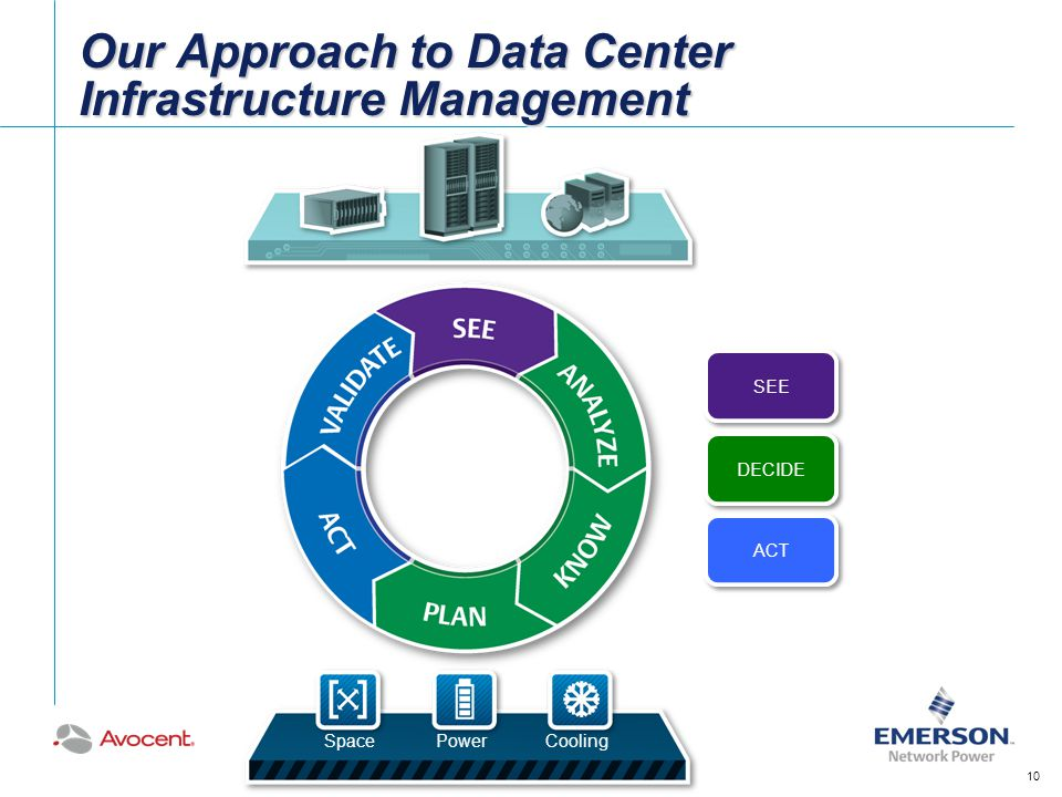 Our Approach to Data Center Infrastructure Management 10 SEE DECIDE ACT SpacePowerCooling 10