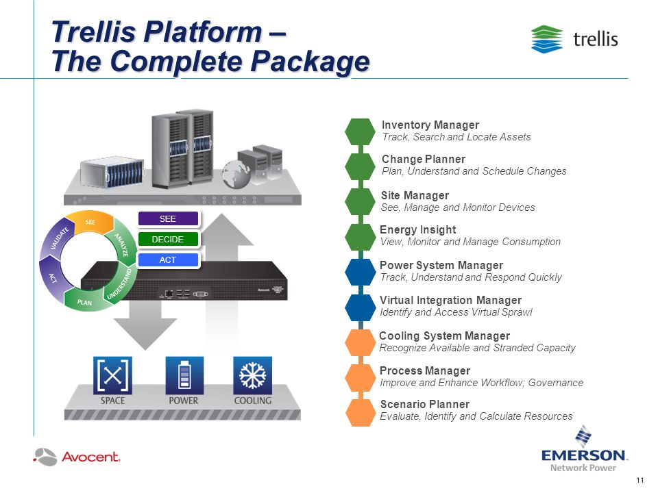 Trellis Platform – The Complete Package Inventory Manager Track, Search and Locate Assets Change Planner Plan, Understand and Schedule Changes Site Ma