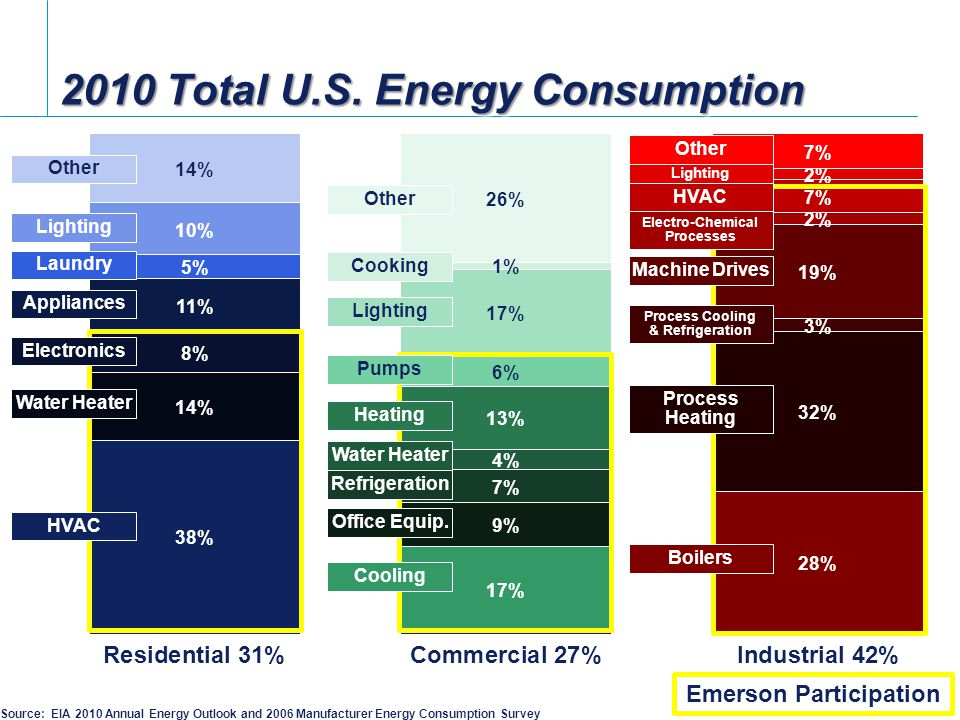 2010 Total U.S. Energy Consumption Source: EIA 2010 Annual Energy Outlook and 2006 Manufacturer Energy Consumption Survey HVAC Water Heater Electronic