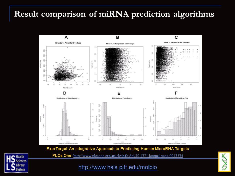 Result comparison of miRNA prediction algorithms http://www.hsls.pitt.edu/molbio ExprTarget: An Integrative Approach to Predicting Human MicroRNA Targ