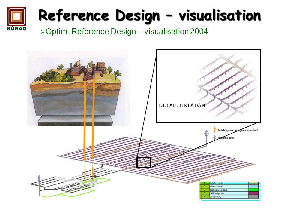 Reference Design – visualisation Optim. Reference Design – visualisation 2004