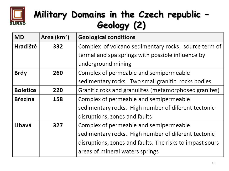 Military Domains in the Czech republic – Geology (2) 18 MDArea (km 2 )Geological conditions Hradiště332 Complex of volcano sedimentary rocks, source t