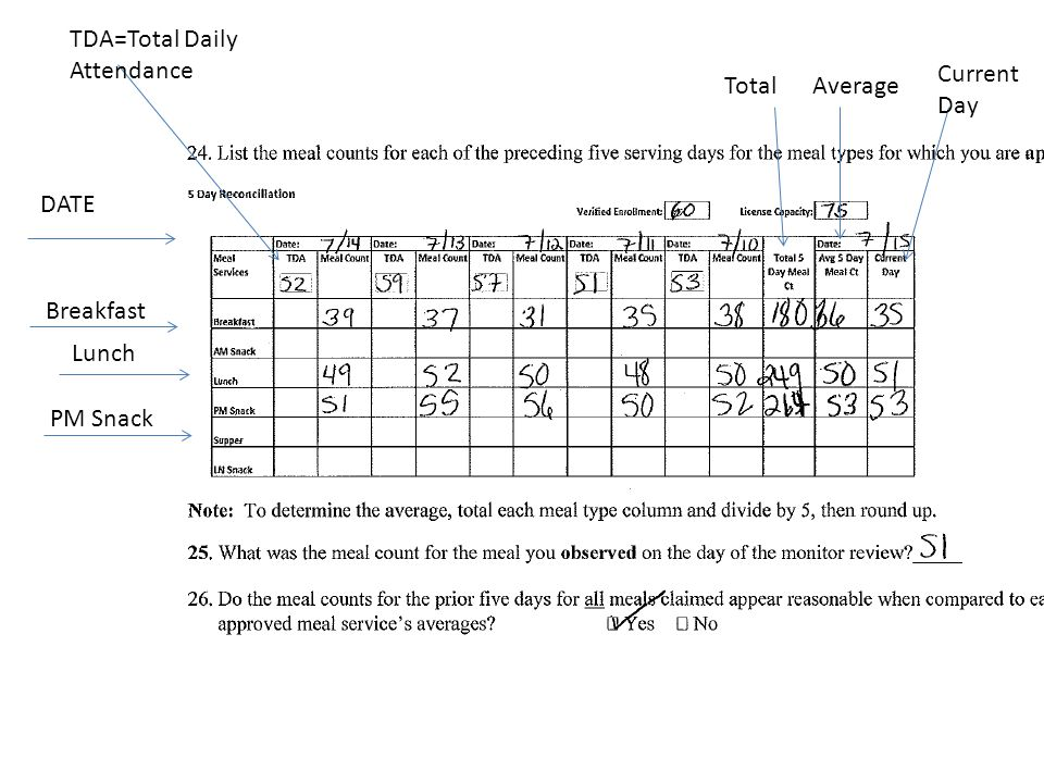 DATE Breakfast Lunch PM Snack TotalAverage Current Day TDA=Total Daily Attendance