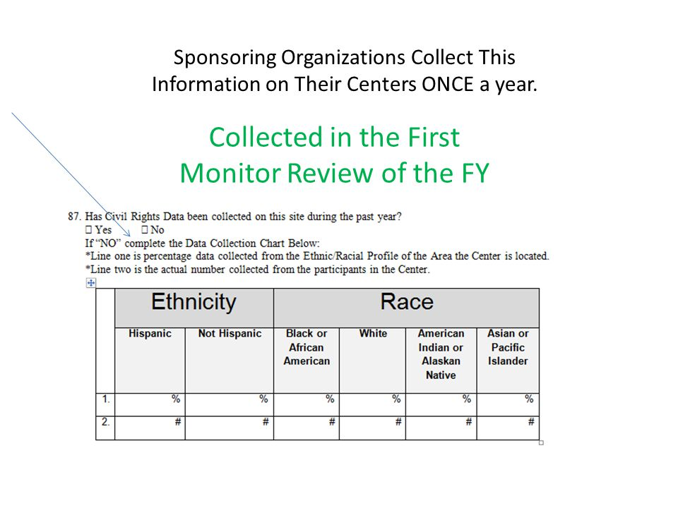 Sponsoring Organizations Collect This Information on Their Centers ONCE a year.
