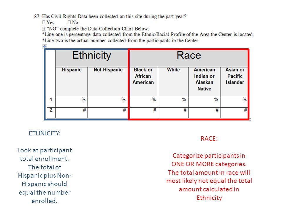 ETHNICITY: Look at participant total enrollment.