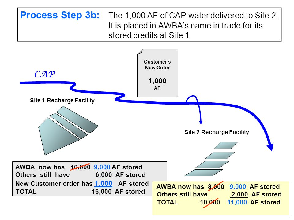 Process Step 3b: The 1,000 AF of CAP water delivered to Site 2.