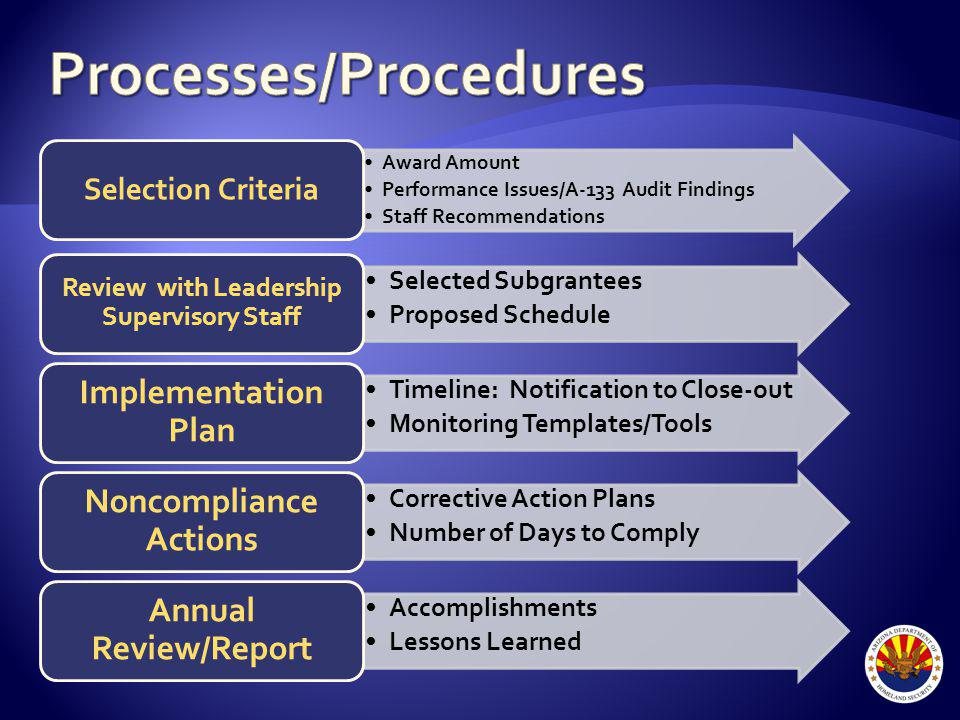 Award Amount Performance Issues/A-133 Audit Findings Staff Recommendations Selection Criteria Selected Subgrantees Proposed Schedule Review with Leadership Supervisory Staff Timeline: Notification to Close-out Monitoring Templates/Tools Implementation Plan Corrective Action Plans Number of Days to Comply Noncompliance Actions Accomplishments Lessons Learned Annual Review/Report