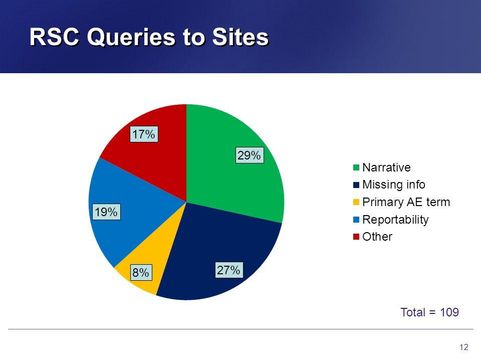 RSC Queries to Sites 12 Total = 109
