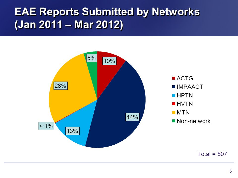 EAE Reports Submitted by Networks (Jan 2011 – Mar 2012) 6 Total = 507