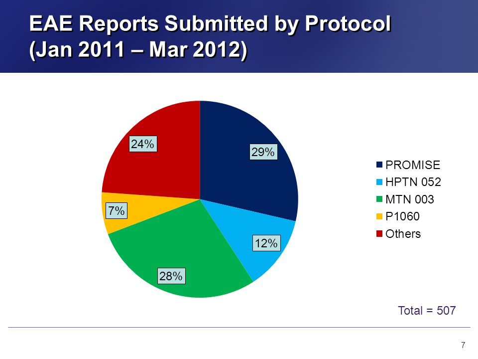 EAE Reports Submitted by Protocol (Jan 2011 – Mar 2012) 7 Total = 507