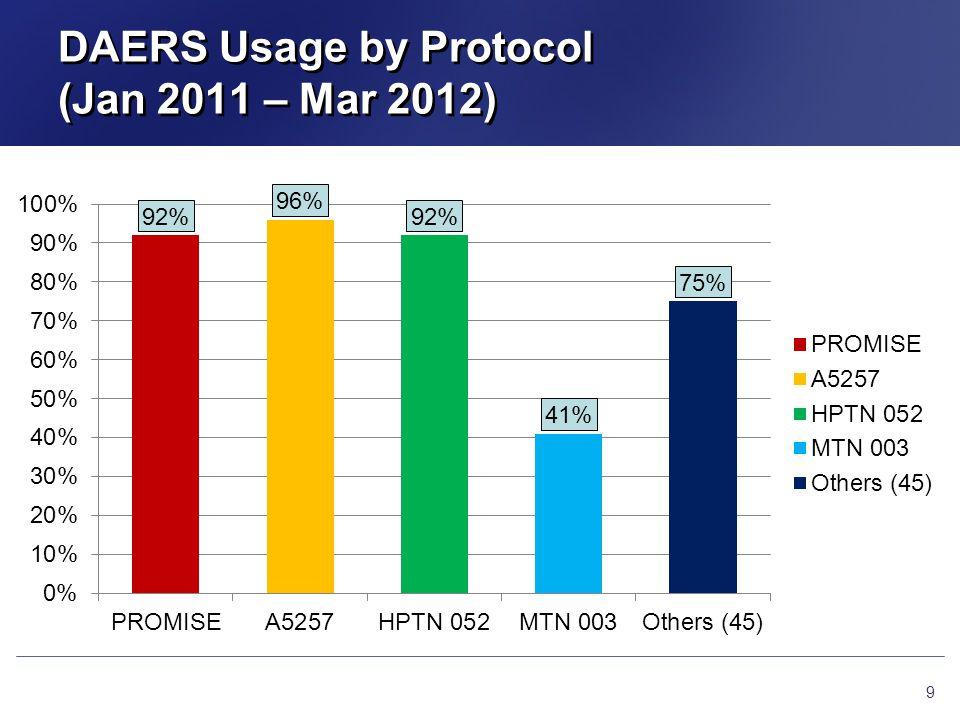 DAERS Usage by Protocol (Jan 2011 – Mar 2012) 9