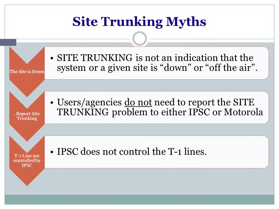 Site Trunking Myths The Site is Down SITE TRUNKING is not an indication that the system or a given site is down or off the air..