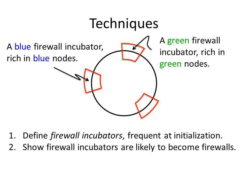 Techniques 1.Define firewall incubators, frequent at initialization.