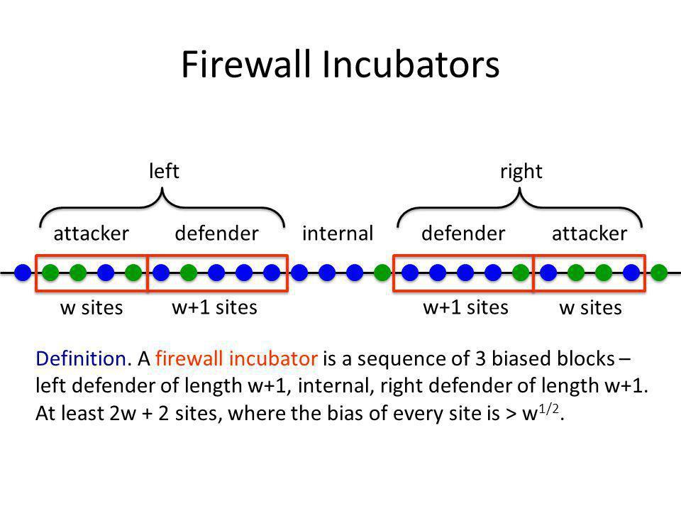 Firewall Incubators w+1 sites defender internalattacker w sites leftright Definition.