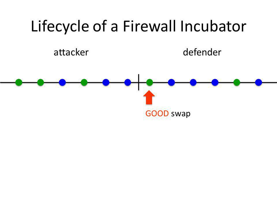 Lifecycle of a Firewall Incubator attackerdefender GOOD swap