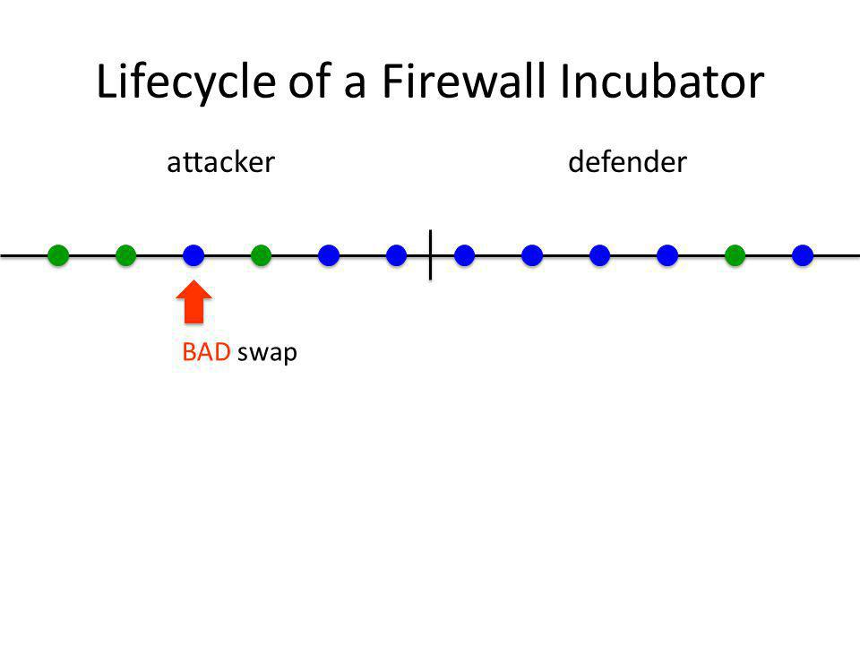 Lifecycle of a Firewall Incubator attackerdefender BAD swap