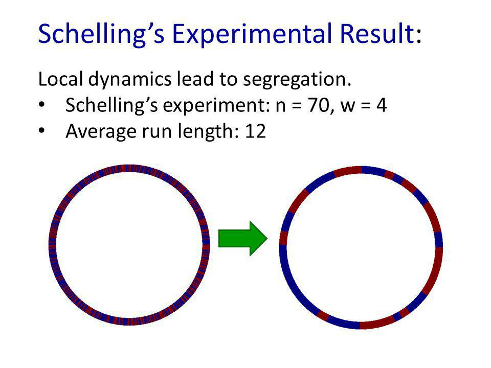 Summary First rigorous analysis of Schellings segregation model on one-dimensional ring Demonstrated that only local, modest segregation occurs – Average run length is independent of n and poly(w) – Subsequent work: Ɵ(w) run length