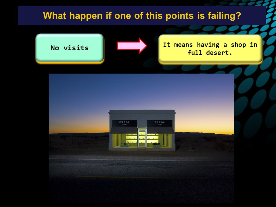 What happen if one of this points is failing No visits It means having a shop in full desert.