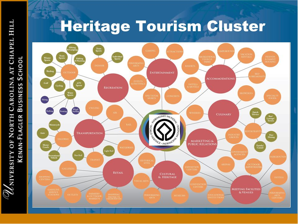 Heritage Tourism Cluster