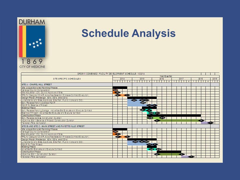 Schedule Analysis