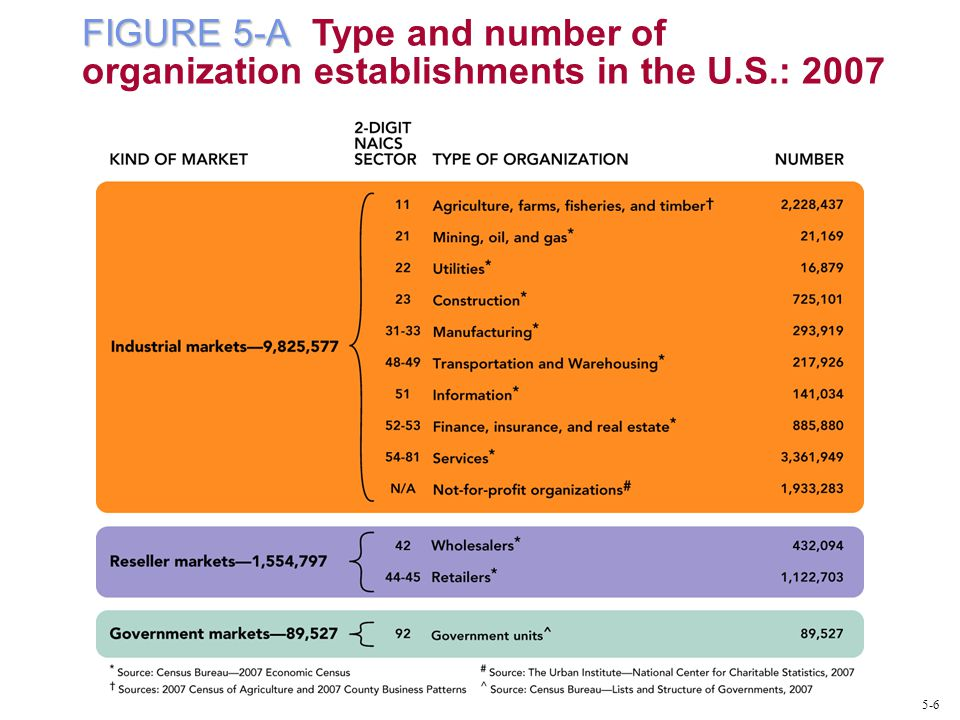 FIGURE 5-A FIGURE 5-A Type and number of organization establishments in the U.S.: 2007 5-6