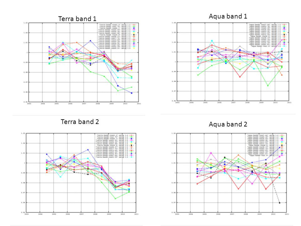 Terra band 1 Terra band 2 Aqua band 1 Aqua band 2