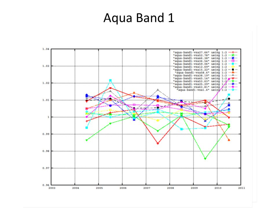 Aqua Band 1