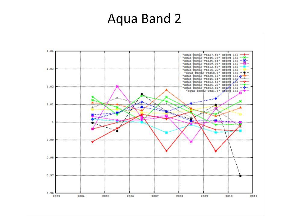 Aqua Band 2
