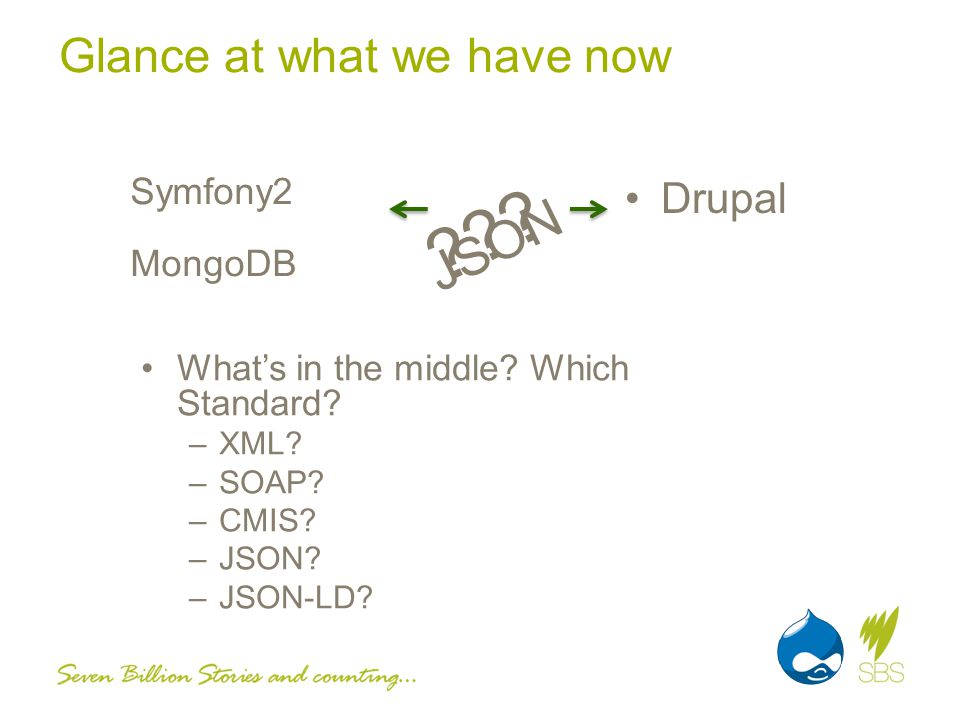 Glance at what we have now Symfony2 MongoDB Drupal .