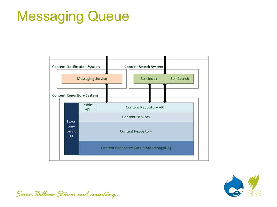Messaging Queue