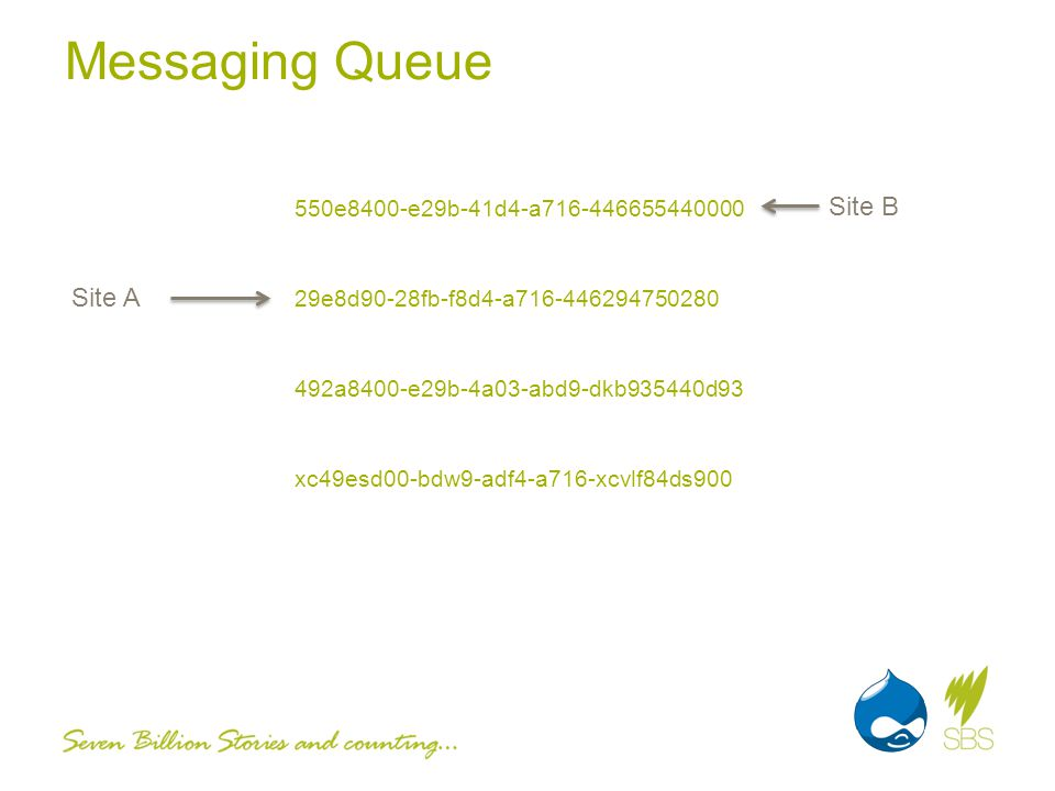 Messaging Queue 550e8400-e29b-41d4-a716-446655440000 29e8d90-28fb-f8d4-a716-446294750280 492a8400-e29b-4a03-abd9-dkb935440d93 xc49esd00-bdw9-adf4-a716-xcvlf84ds900 Site A Site B