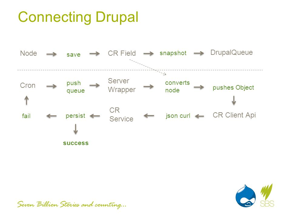 Connecting Drupal NodeCR Field DrupalQueue Cron save snapshot push queue Server Wrapper converts node pushes Object CR Client Api json curl CR Service persist fail success