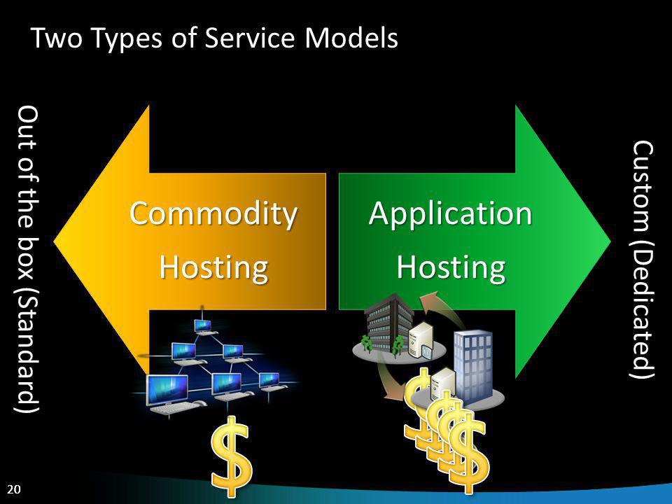 20 Two Types of Service Models CommodityHostingApplicationHosting Out of the box (Standard) Custom (Dedicated)
